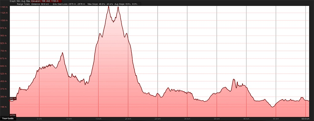50km 2018 Elevation Profile